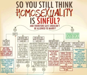Homosexuality Sinful