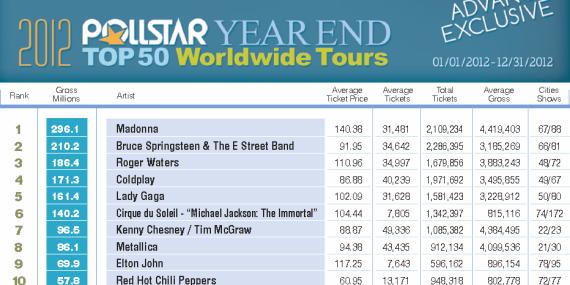 2012 Top Tours
