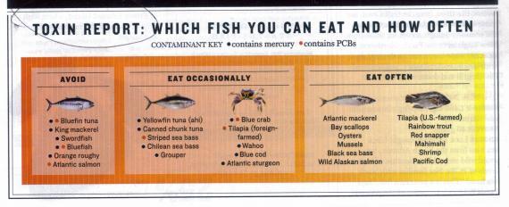 Fish Toxins