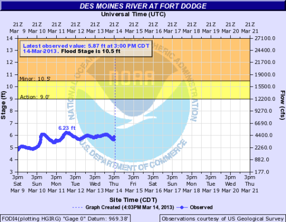 Fort Dodge River Forecast -- Des Moines River