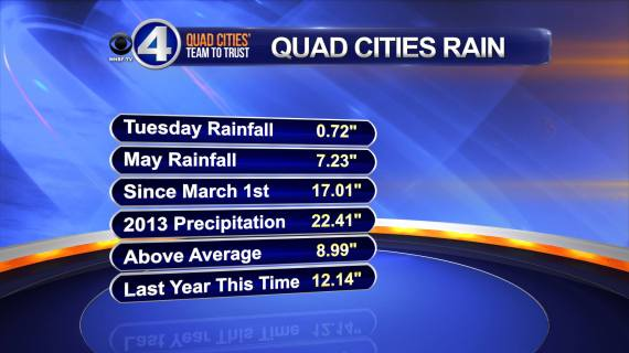 Quad Cities Rain