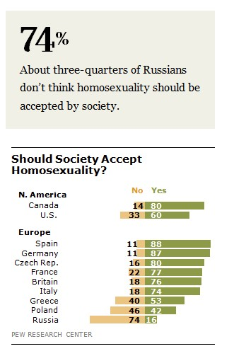 Anti-Gay Russia