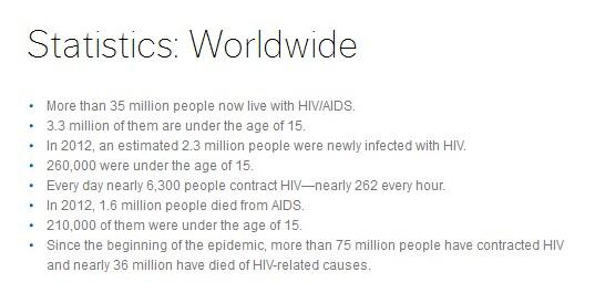 AmFAR Stats