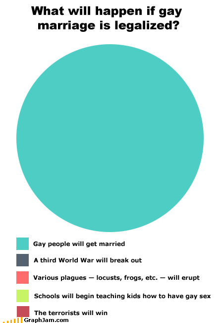 What Will Happen -- Gay Marriage