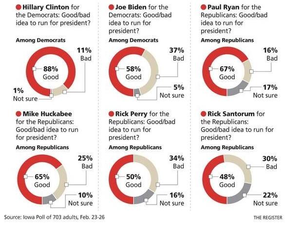 Potential Iowa Voters