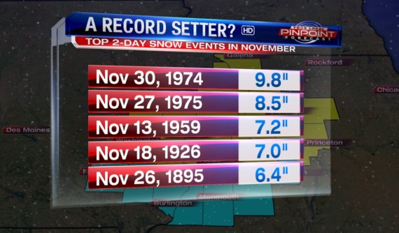 Record Snow Nov
