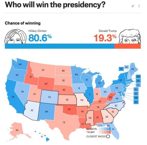 538 Predicts